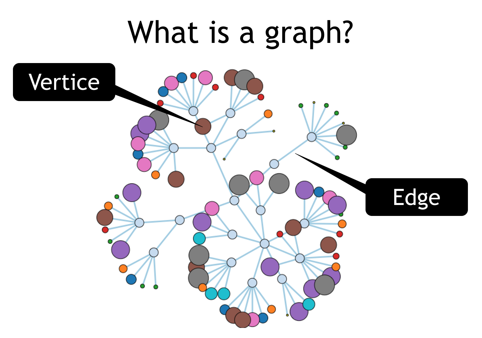 What is a Graph Database - Neo4j is a scalable native graph database