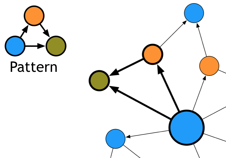 native graph databases versus non-native graph databases
