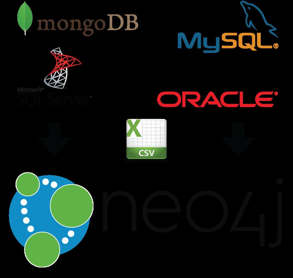 How Do I Load Data Into Neo4j? - GraphGrid » :: GraphGrid