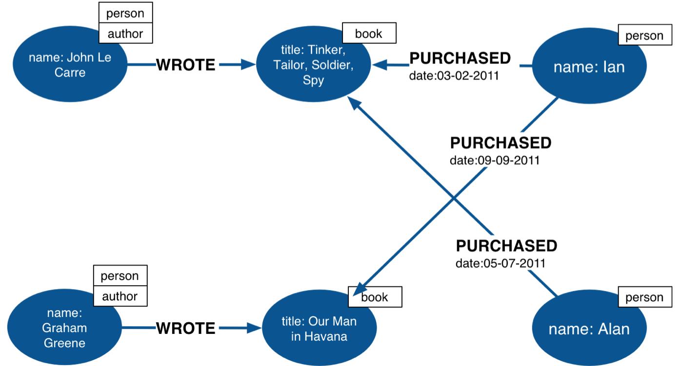 Enterprise graph advantage -why every enterprise should use a graph database