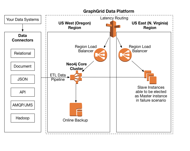 Introducing Neo4j Graph Database Into Your Graph Data Architecture