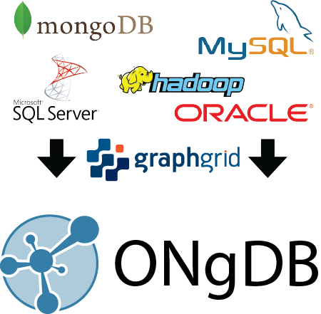 GraphGrid Data Pipeline with ONgDB