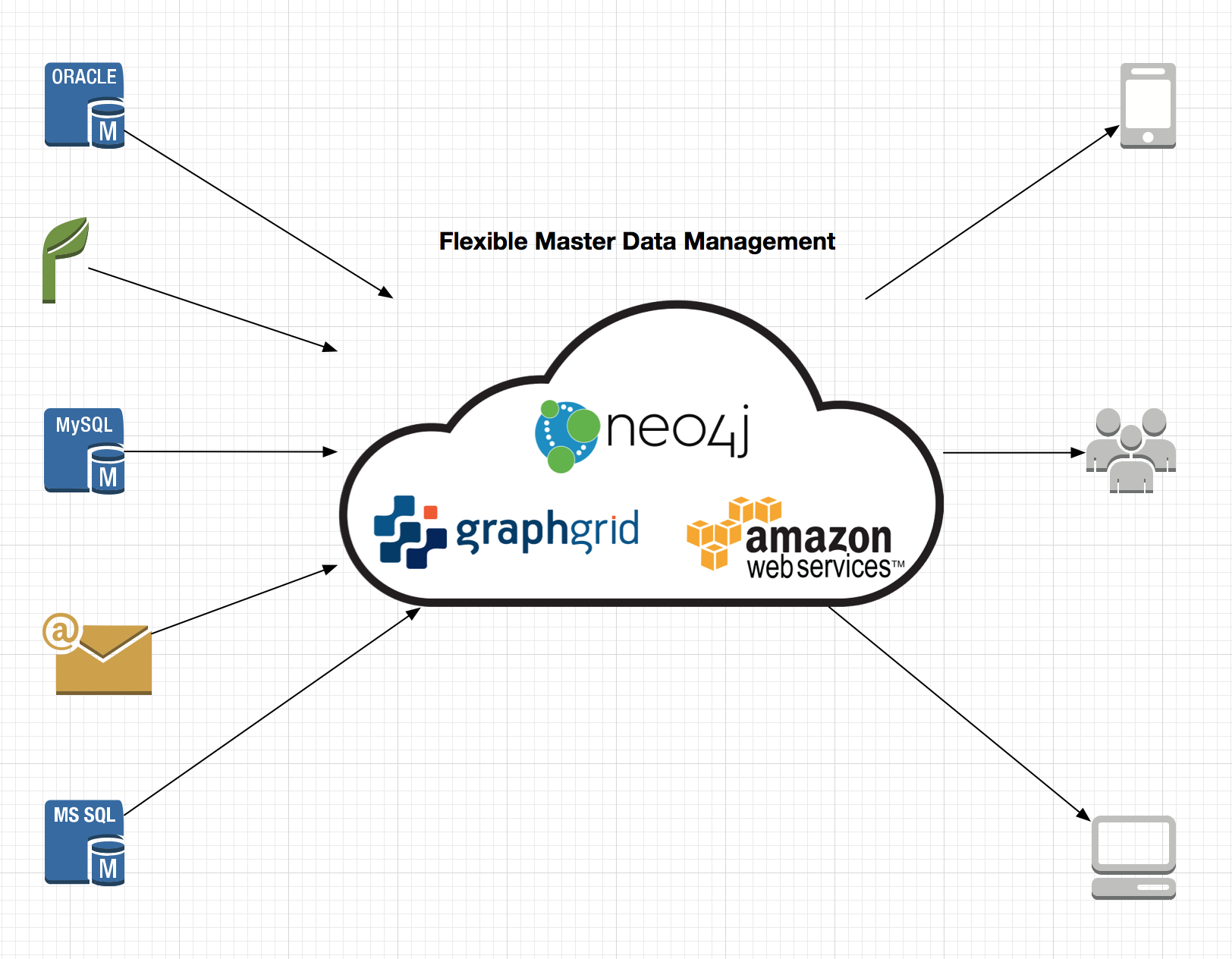 Master Data Management with Neo4j on GraphGrid