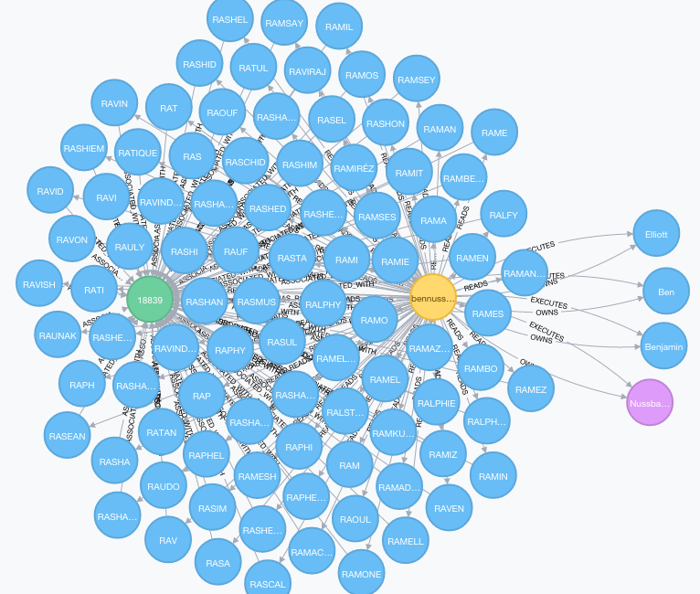 Identity and Access Management with Neo4j on GraphGrid