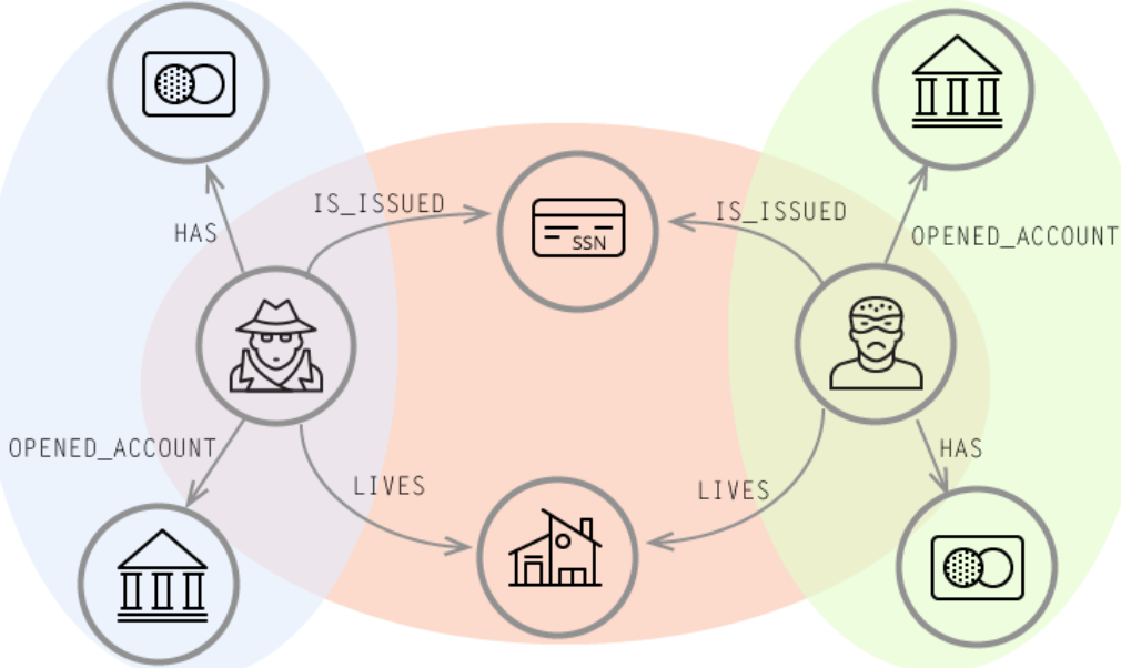 Synthetic Identities: Real-Time Detection with Neo4j on GraphGrid