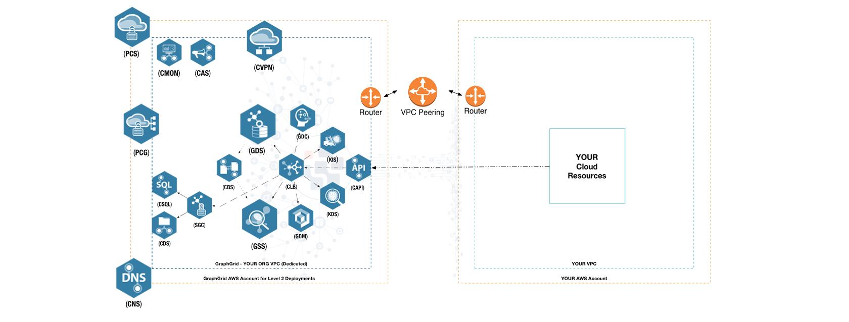 Connected Intelligence Platform Deployment