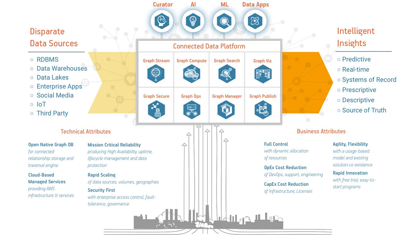 Connected Intelligence Platform